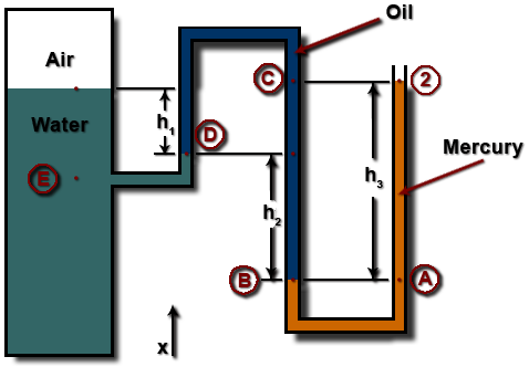 water manometer. problem 1e-1: manometer system diagram water
