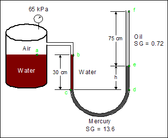 Image Gallery manometer equations