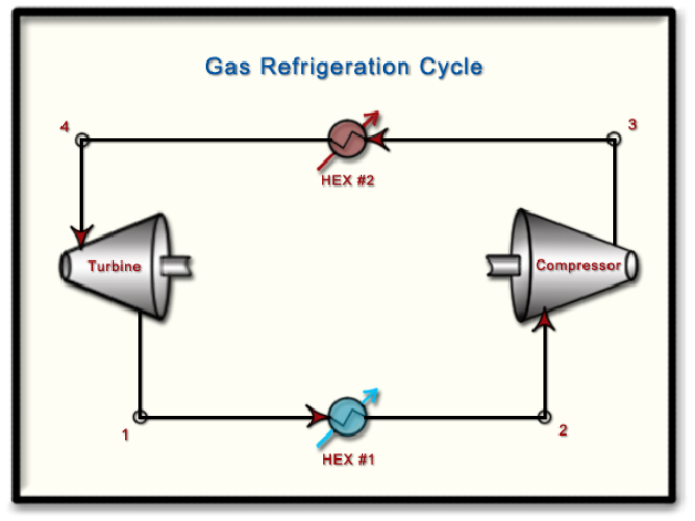 Chapter10 Lesson E Brayton Refrigeration Cycle