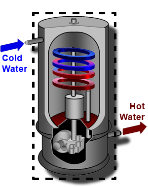 A water heater is an open system.