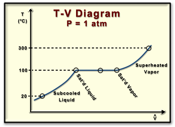 Ch2 lesson b page 4 building a t v phase diagram states and phases along an isobar on a tv diagram ccuart Images