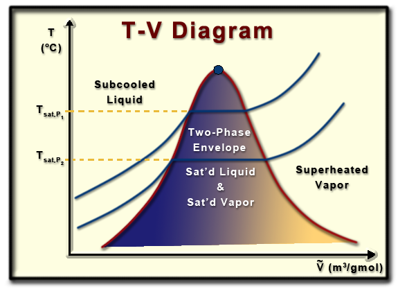 ch   lesson b  page    two phase envelope on a t v phase diagramtwo phase envelope on a t v diagram