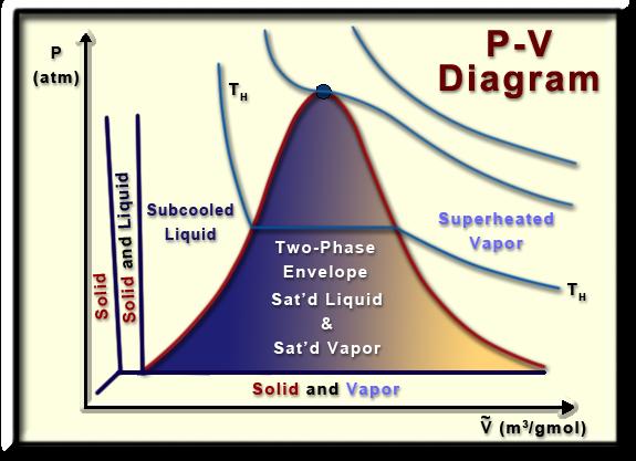 Ch2 Lesson B Page 6 P V Phase Diagram