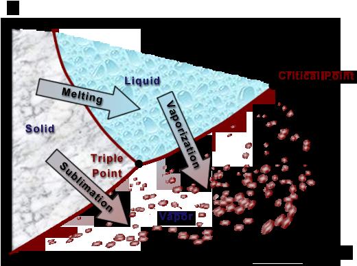 ch2 lesson b page 8 p t diagram for a substance that expands  : pt diagram - findchart.co