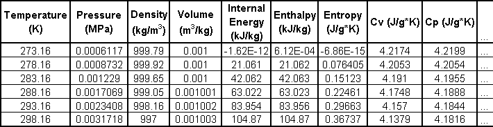 Saturated liquid water data table from NIST
