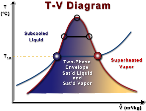 determination of the heat of vaporization The enthalpy of vaporization, (symbol ∆hvap) also known as the (latent) heat of  vaporization or  estimation of the enthalpy of vaporization of electrolyte  solutions can be simply carried out using equations based on the chemical.