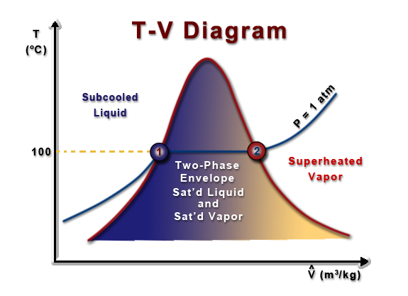 saturation vapor pressure A brief tutorial on water vapor and relative  the term saturation vapor pressure arose because it was believed that this was the maximum amount of water vapor .