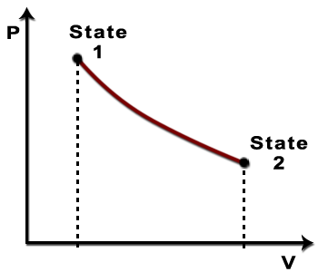 PV diagram that shows that as the pressure on the back of the piston is reduced, the gas expands and the volume increases from state 1 to state 2. between states 1 and 2.