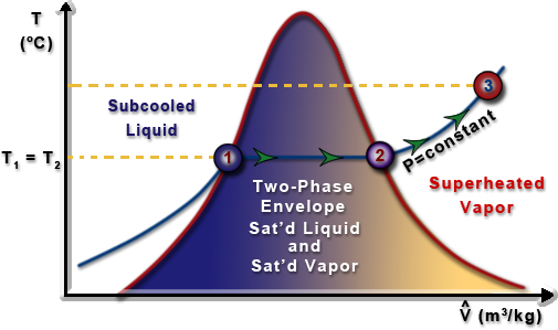 tv diagram showing an isobaric process beginning with a saturated liquid  and progressing to a superheated