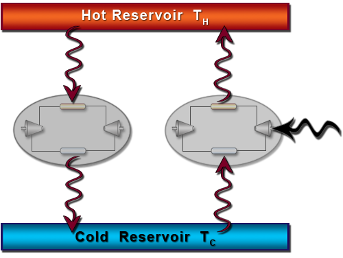Two cycles operate between the same two thermal reservoirs.  The cycle on the left represents the spontaneous transfer of heat from a hot reservoir to a cold reservoir.  The heat pump cycle on the right illustrates the fact that a heat pump requires a work input to make heat flow out of a cold reservoir and into a hot reservoir.  This does not happen spontaneously.