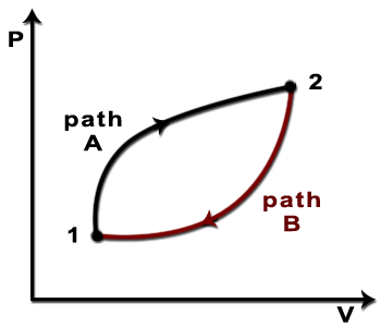 PV diagram of a process that proceeds from state 1 to state 2 along irreversible path A and returns to state 1 along internally reversible path B.