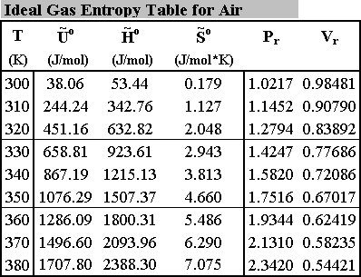 Captivating IG Entropy Table For Air.