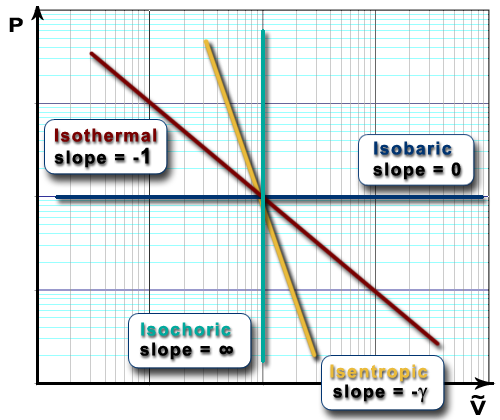 Log-log PV diagram showing paths for isobaric, isothermal, isentropic and isochoric processes are all linear.