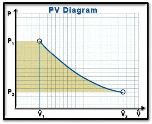 pv diagram work thermal efficiency pv diagram ch8, lesson b, page 12 - ws for open systems on a pv diagram