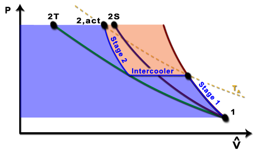 Ch8 Lesson C Page 13 2 Stage Compression With Intercooling