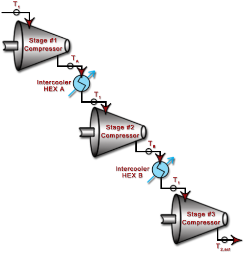 Flow diagram of a three stage compression process with two