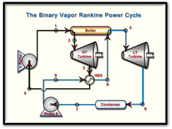 Ch9 Lesson C Page 11 Ts Diagram For A Binary Vapor Cycle