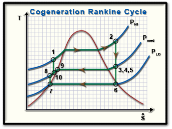 Ch9, Lesson C, Page 13 - TS Diagram for Cogeneration