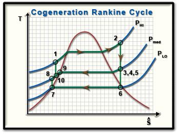 9C-13-cogen-TS Rankine Cycle Diagram on