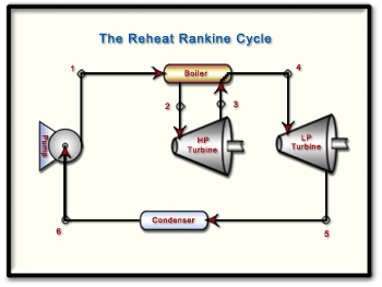 Process flow diagram of a Reheat Rankine Power Cycle.