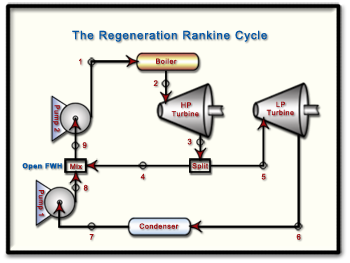 Ch9 Lesson C Page 8 Regeneration Open Feedwater Heater