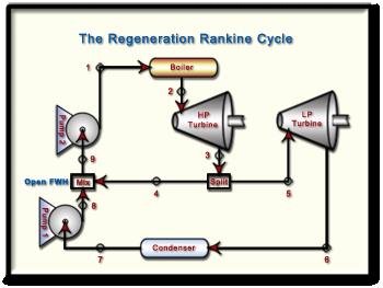 5.2 Rankine Cycle