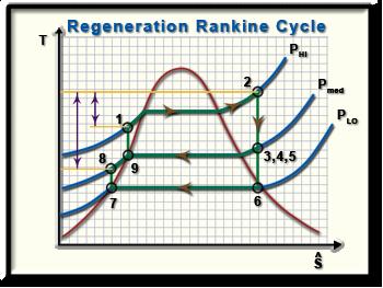 9C-8-TS-regen Rankine Cycle Diagram on