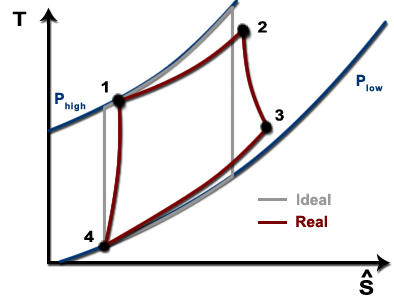 ts diagram of a real brayton cycle is shown in contrast to the path of an