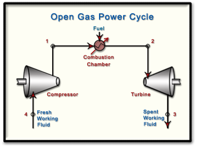 ch9  lesson e  page 4 the brayton cyclethermal power plant diagram ppt