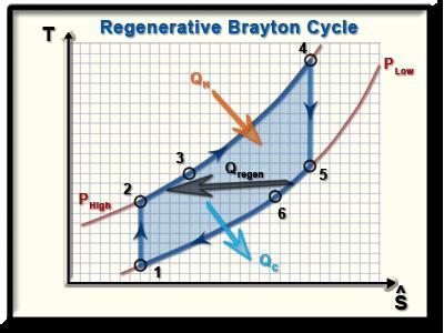 Brayton Cycle With Regeneration