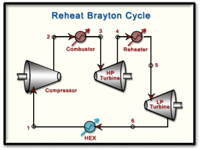 Ch9  Lesson F  Page 7  The Brayton    Cycle     Reheat