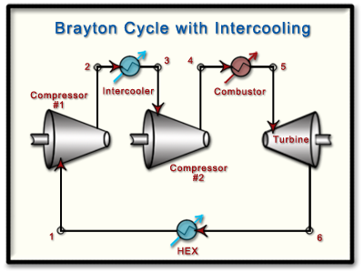 Refrigeration Cycle Intercooling Cycle With Intercooling