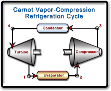 refrigeration thermodynamics and simple vapor compression Exergy analysis of vapor compression refrigeration system using modified  thermodynamics and the concept of irreversible  schematic of the simple vapor-compression refrigeration machine.