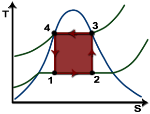 TS Diagram of a Carnot vapor compression refrigeration cycle.