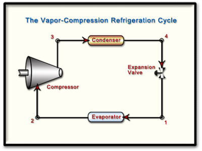 Ch10 Lesson B Page 2 The Ideal Vapor Compression Refrigeration Cycle