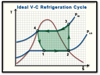 ch10, lesson b, page 3 cop ideal vapor compression refrigeration Simple Refrigeration Cycle Diagram ts diagram of an ideal, practical vapor compression refrigeration cycle