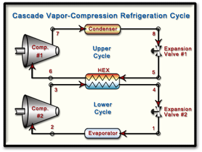 Process flow diagram of a cascade vapor-compression refrigeration cycle.