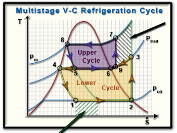 Refrigeration  P V T S    Diagram    Refrigeration Cycle