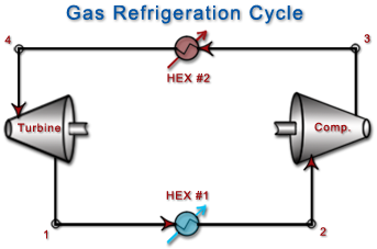 Process flow diagram for a gas refrigeration cycle.