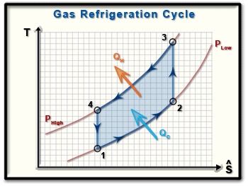 TS Diagram of a gas refrigeration cycle.