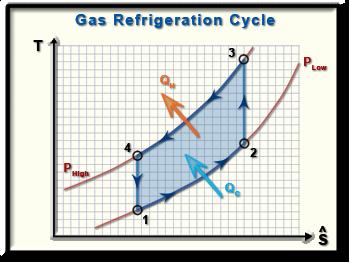 Ch10, Lesson E, Page 2 - Cold Air-Standard Assumptions